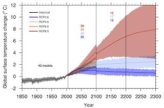 IPCC-AR5-Fig-12.5